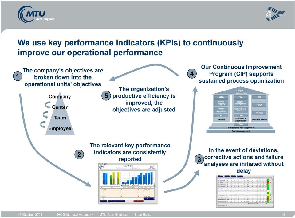 Improvement Program (CIP) supports sustained process optimization Team Employee 2 The relevant key performance indicators are consistently reported 3