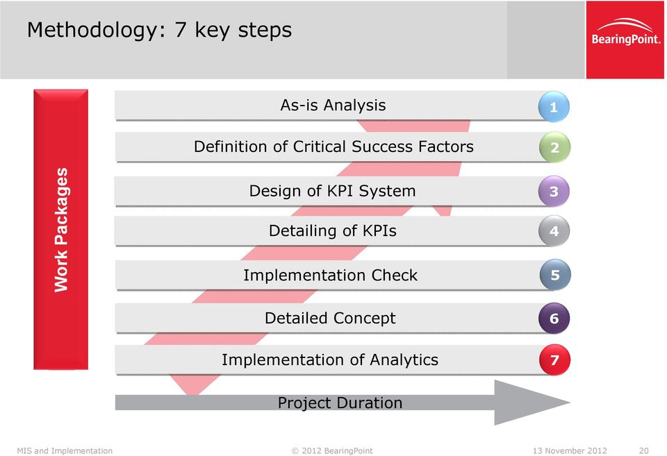 Implementation Check Detailed Concept Implementation of Analytics 5