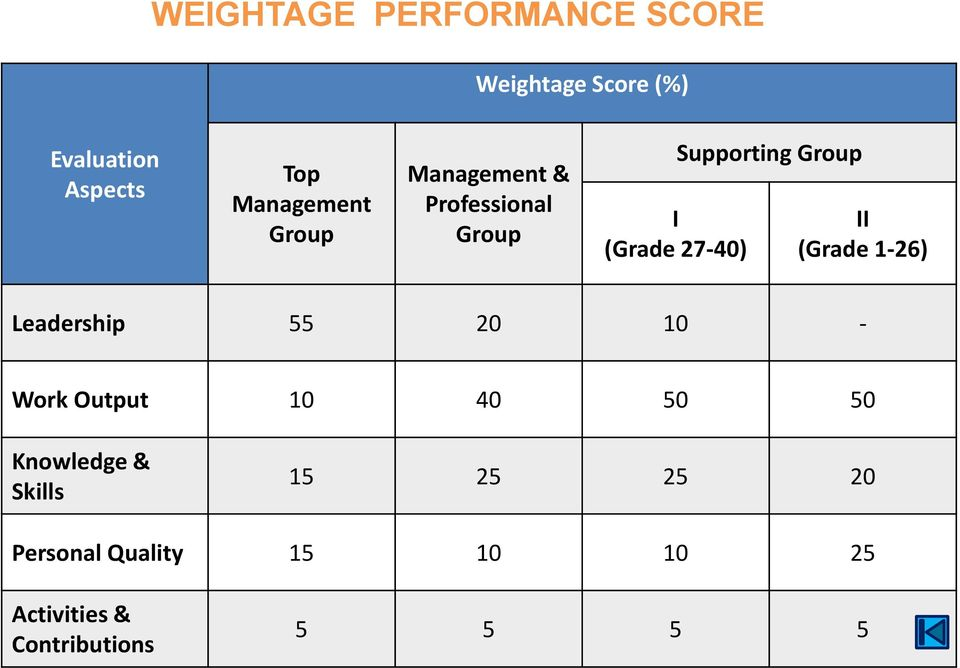 Group II (Grade 1-26) Leadership 55 20 10 - Work Output 10 40 50 50 Knowledge