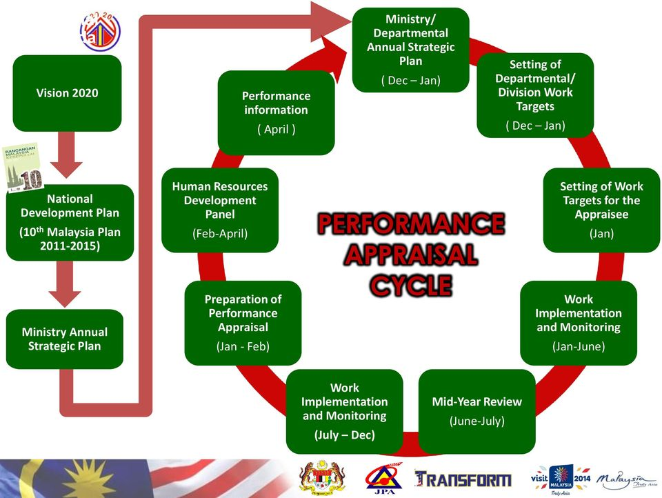 Human Resources Development Panel (Feb-April) Preparation of Performance Appraisal (Jan - Feb) PERFORMANCE APPRAISAL CYCLE Setting of Work