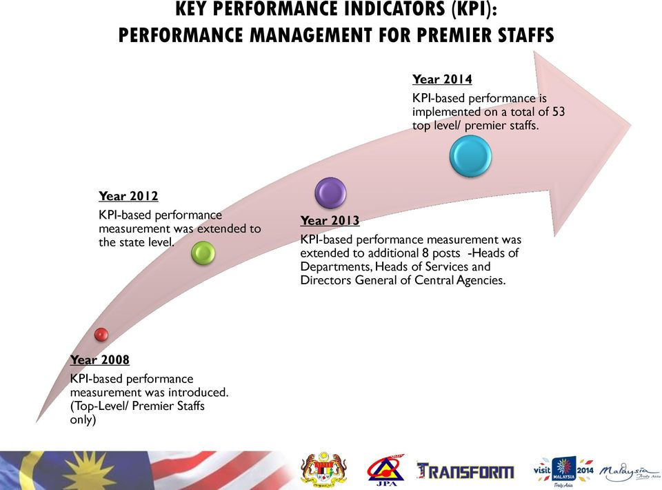 Year 2013 KPI-based performance measurement was extended to additional 8 posts -Heads of Departments, Heads of Services and