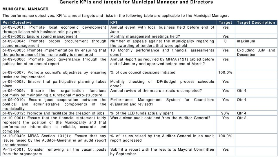 Ensure sound management Monthly management meetings held?