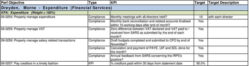 09-0255: Properly manage VAT Compliance Zero difference between VAT declared and VAT paid to / received from SARS as submitted by the end of each month?