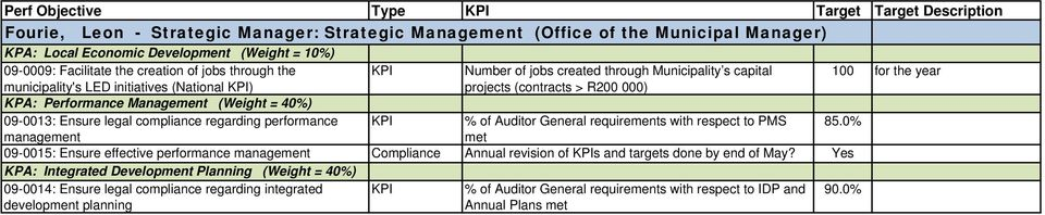 capital projects (contracts > R200 000) % of Auditor General requirements with respect to PMS 85.
