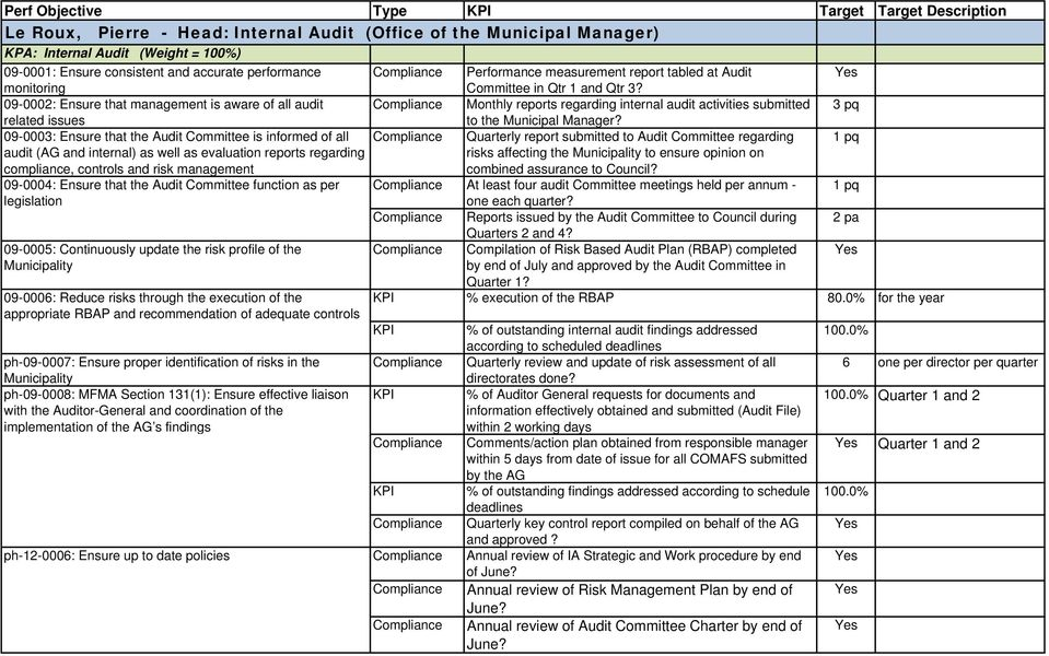 09-0002: Ensure that management is aware of all audit Compliance Monthly reports regarding internal audit activities submitted related issues to the Municipal Manager?