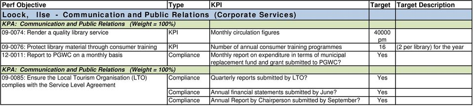 Compliance Monthly report on expenditure in terms of municipal replacement fund and grant submitted to PGWC?