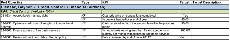 0% 09-0235: Optimise credit control trough continuous trend Cash received as % of the amount levied in the previous 90.
