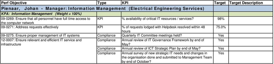 0% hours 09-0275: Ensure proper management of IT systems Compliance Quarterly IT Committee meetings held?