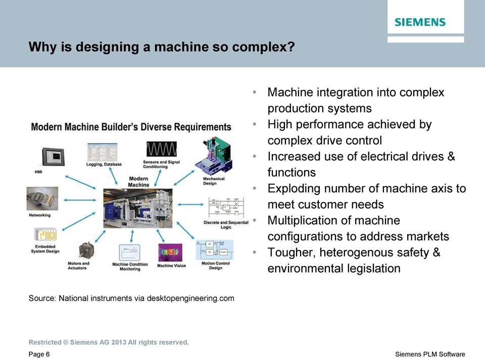 Increased use of electrical drives & functions Exploding number of machine axis to meet customer needs