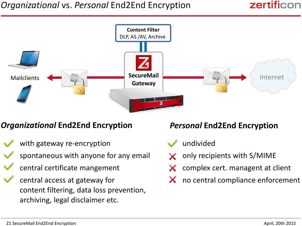 End2End Encryption with gateway re-encryption spontaneous with anyone for any email central certificate mangement central