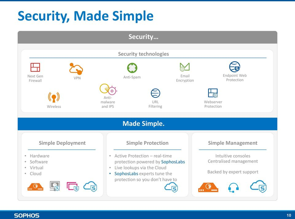 Simple Deployment Simple Protection Simple Management Hardware Software Virtual Cloud Active Protection real-time protection