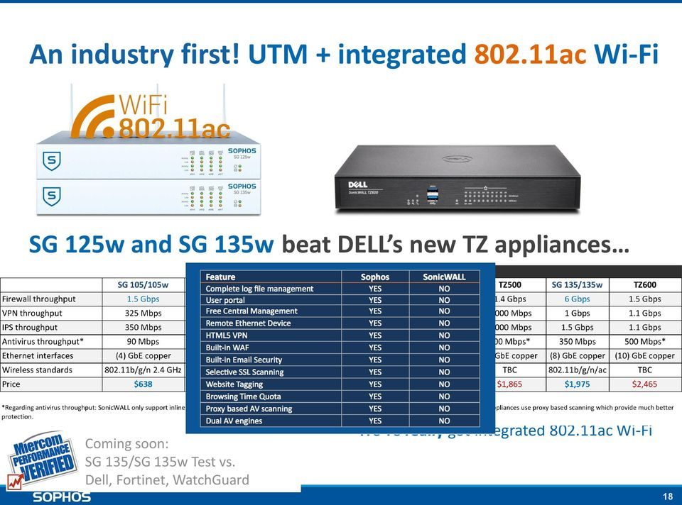 2 Integrated SSD Can also add external APs Coming soon: SG 135/SG 135w Test vs.