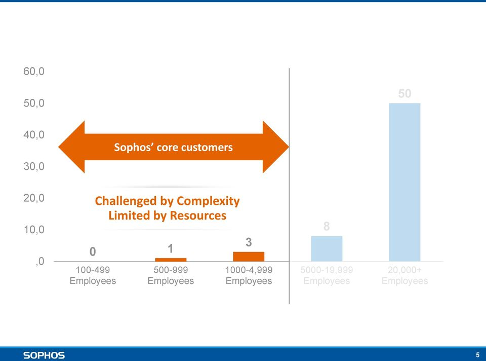 Complexity Limited by Resources 500-999 Employees 3
