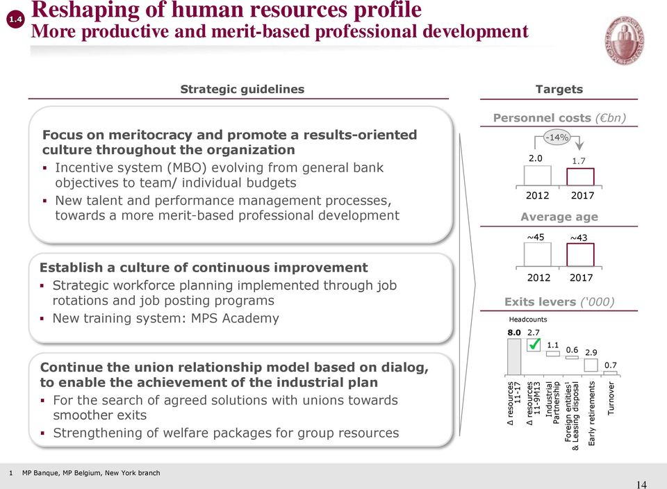 organization Incentive system (MBO) evolving from general bank objectives to team/ individual budgets New talent and performance management processes, towards a more merit-based professional