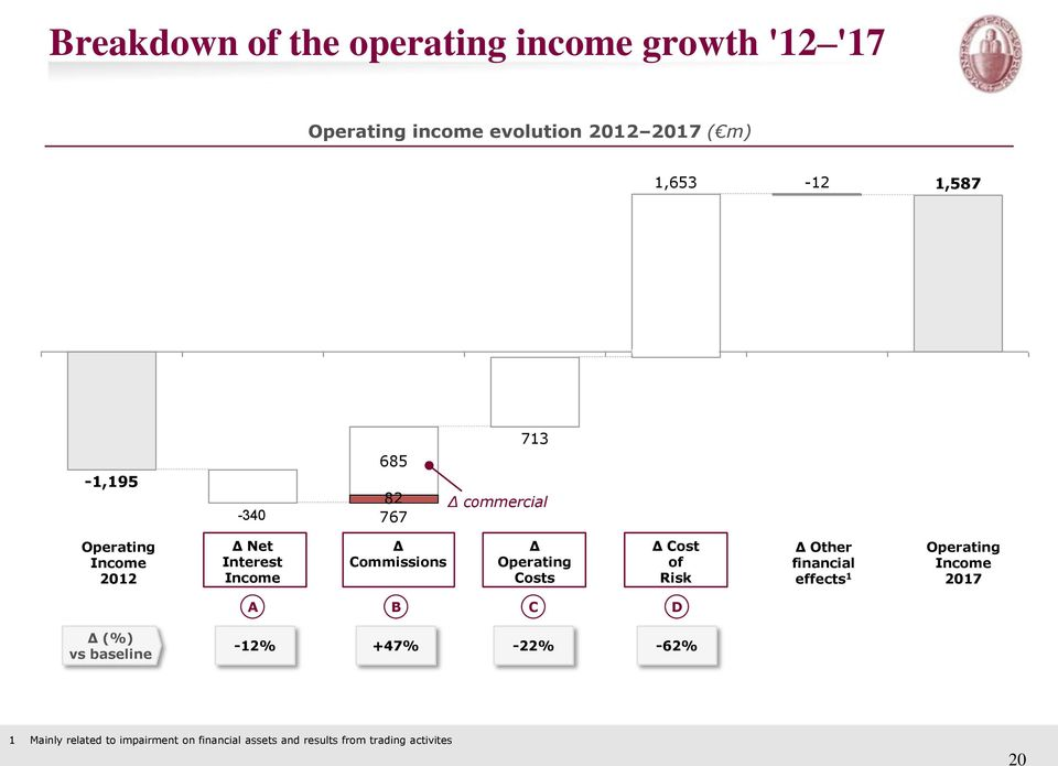Operating Costs Δ Cost of Risk Δ Other financial effects 1 Operating Income 2017 A B C D Δ (%) vs