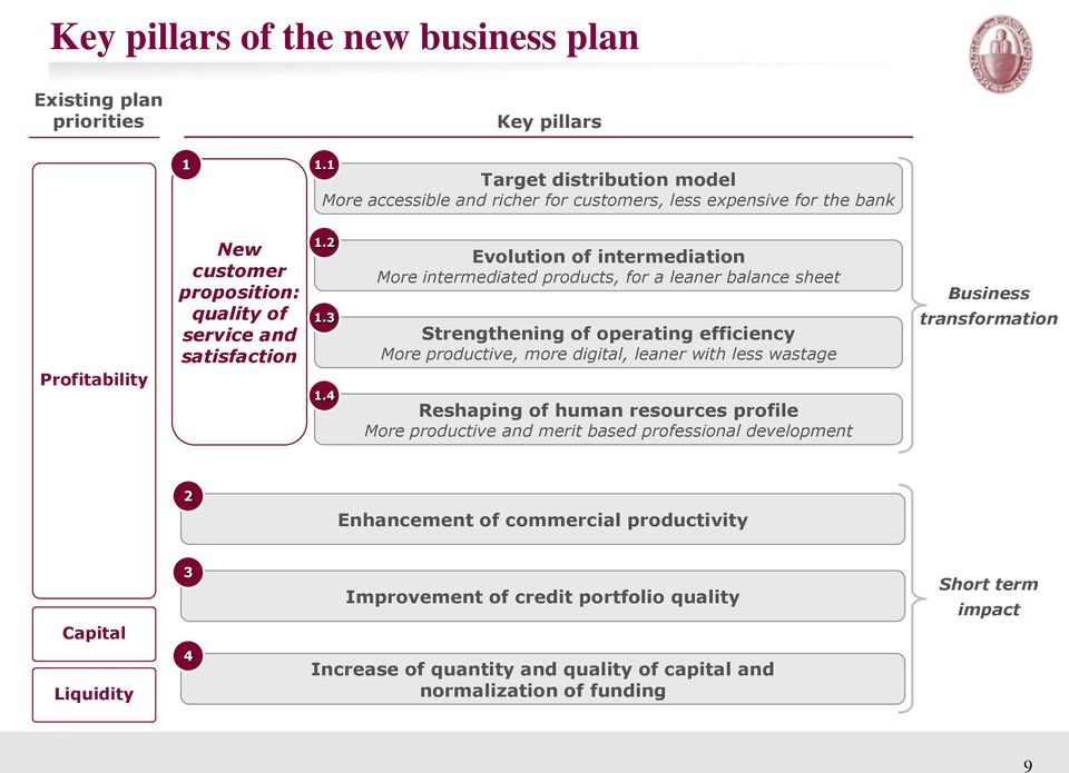 4 Evolution of intermediation More intermediated products, for a leaner balance sheet Strengthening of operating efficiency More productive, more digital, leaner with less wastage