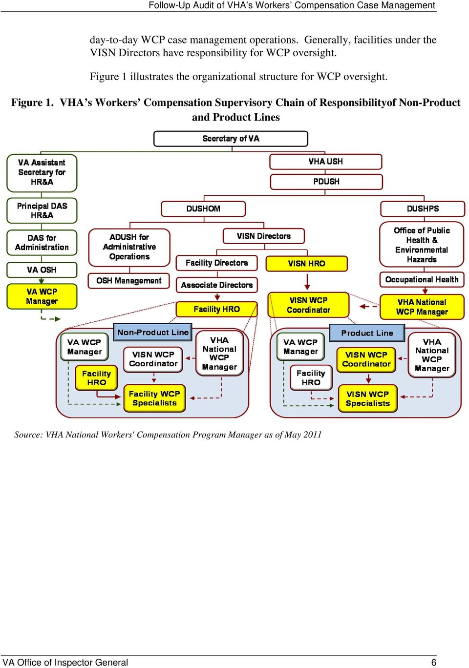 Figure 1 illustrates the organizational structure for WCP oversight. Figure 1.
