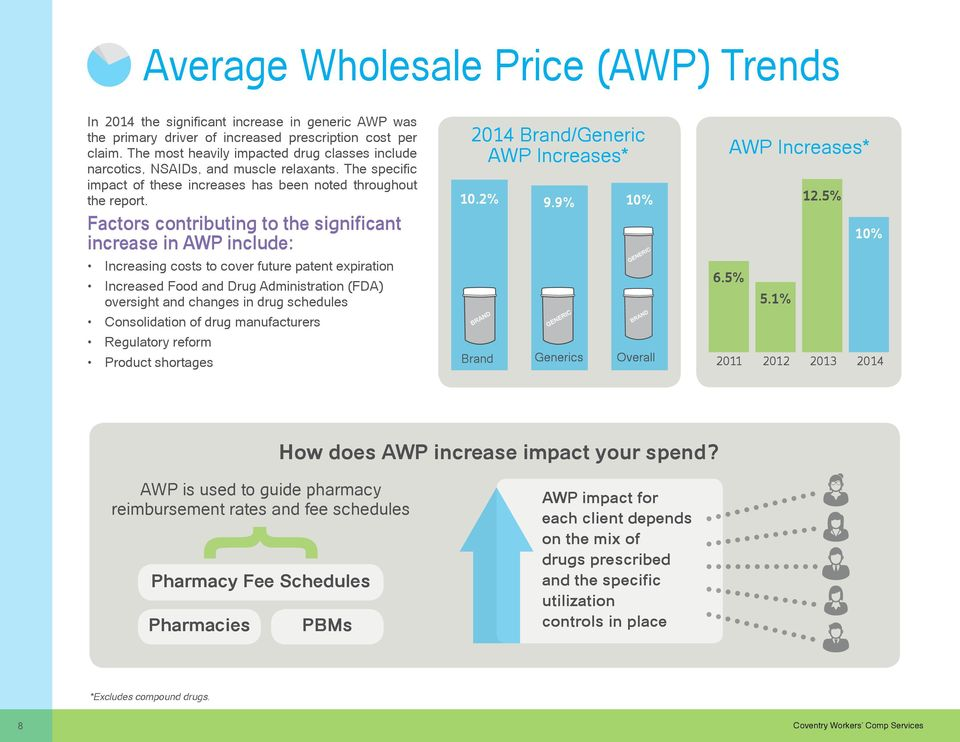 Factors contributing to the significant increase in AWP include: Increasing costs to cover future patent expiration Increased Food and Drug Administration (FDA) oversight and changes in drug