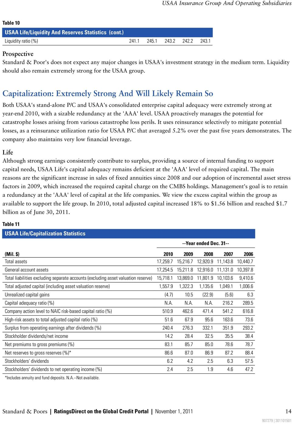 Capitalization: Extremely Strong And Will Likely Remain So Both USAA's stand-alone P/C and USAA's consolidated enterprise capital adequacy were extremely strong at year-end 2010, with a sizable