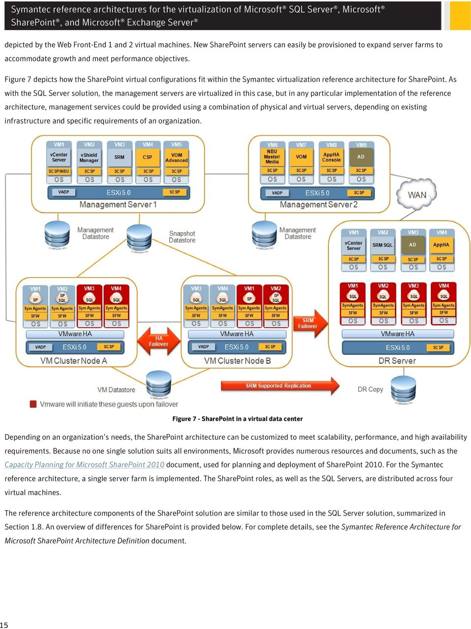 As with the SQL Server solution, the management servers are virtualized in this case, but in any particular implementation of the reference architecture, management services could be provided using a
