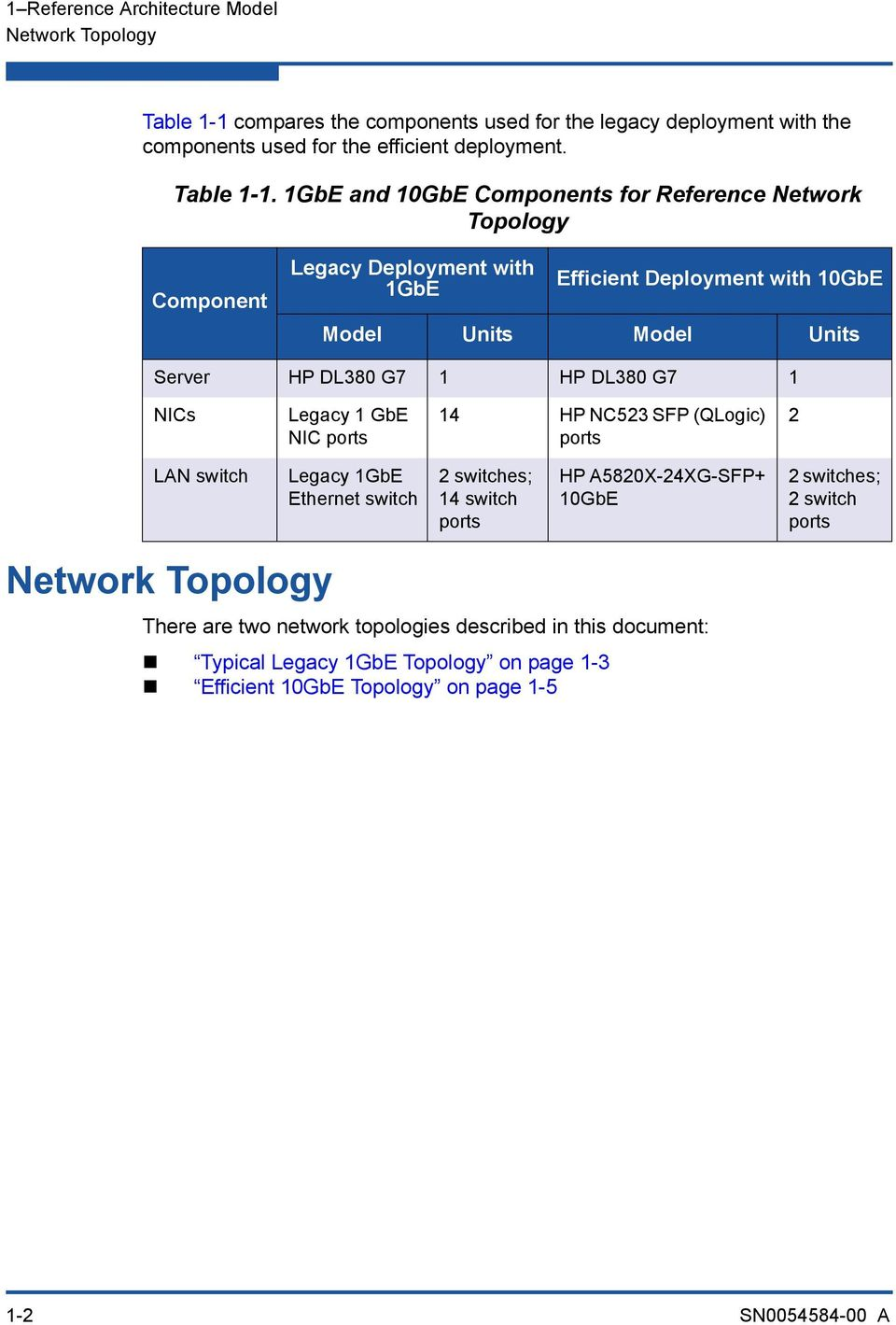 1GbE and 10GbE Components for Reference Network Topology Component Legacy Deployment with 1GbE Efficient Deployment with 10GbE Model Units Model Units Server HP DL380 G7 1 HP