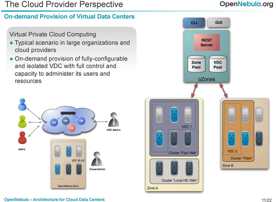 and cloud providers On-demand provision of fully-configurable and isolated
