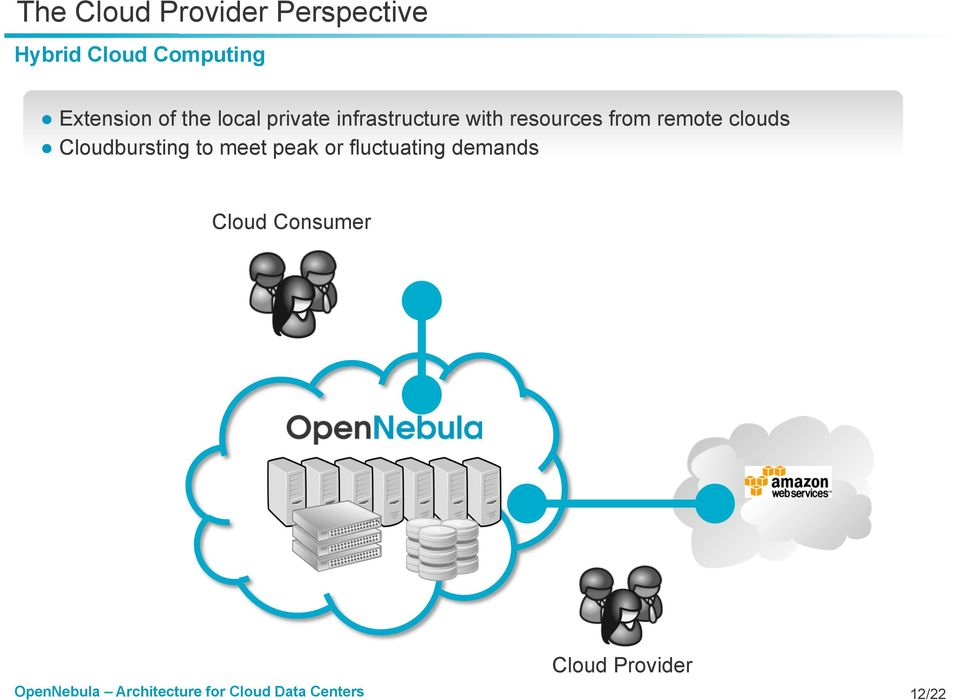 resources from remote clouds Cloudbursting to meet