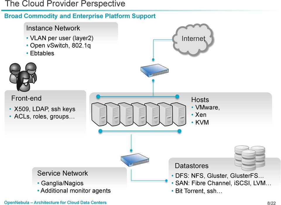 1q Ebtables Internet Front-end X509, LDAP, ssh keys ACLs, roles, groups Hosts VMware, Xen KVM