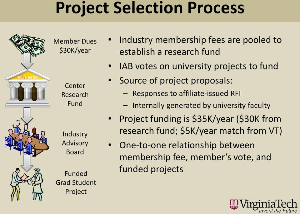 proposals: Responses to affiliate-issued RFI Internally generated by university faculty Project funding is $35K/year ($30K