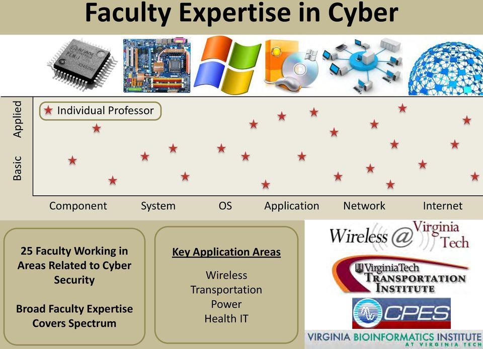 Working in Areas Related to Cyber Security Broad Faculty Expertise
