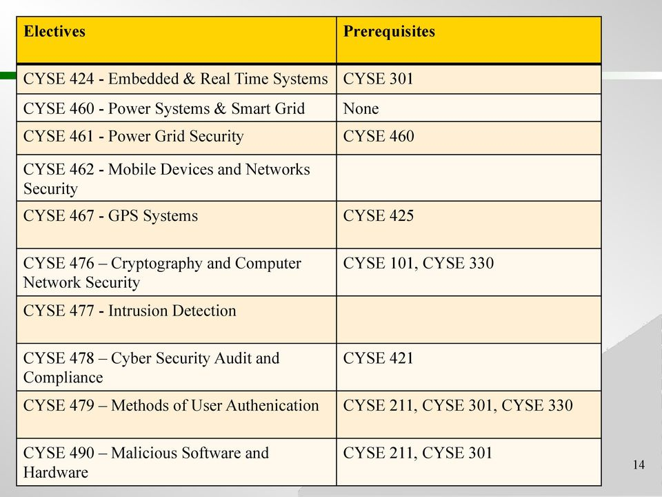 and Computer Network Security CYSE 477 - Intrusion Detection CYSE 101, CYSE 330 CYSE 478 Cyber Security Audit and Compliance CYSE