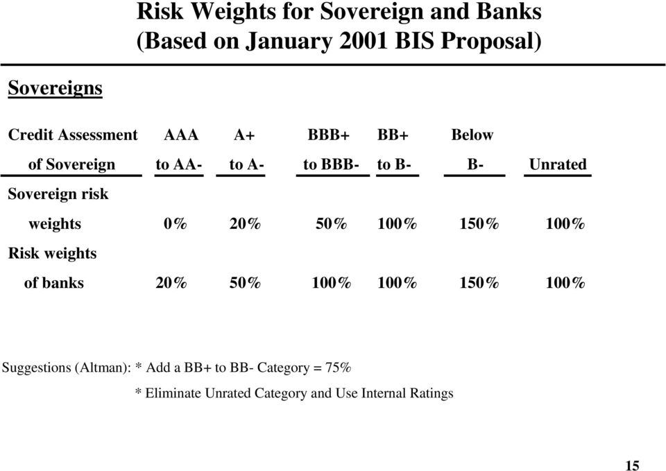 risk weights 0% 20% 50% 100% 150% 100% Risk weights of banks 20% 50% 100% 100% 150% 100%