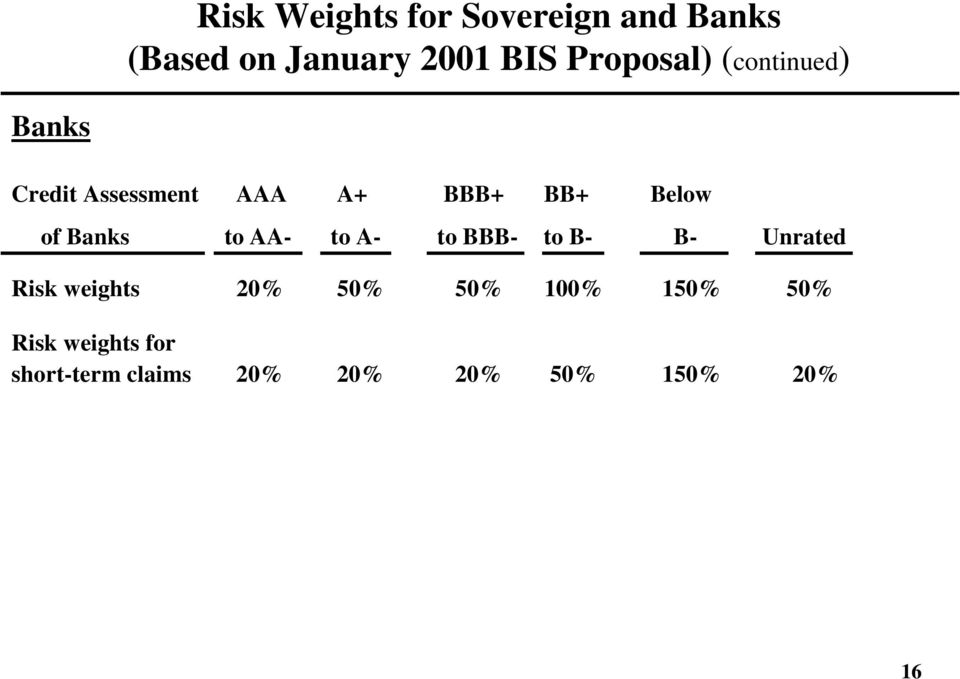 of Banks to AA- to A- to BBB- to B- B- Unrated Risk weights 20% 50%
