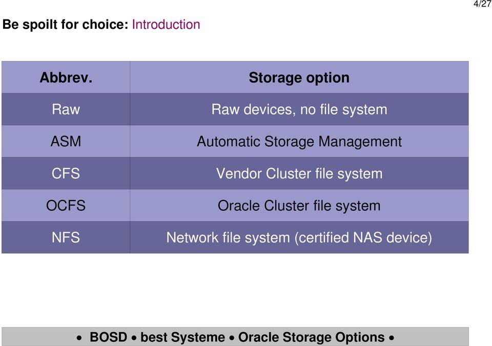 system Automatic Storage Management Vendor Cluster file