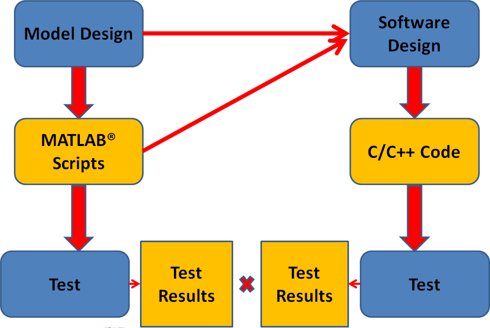 Figure 2: Model development process adopted for comparing output from MATLAB and C++ implementations. scheduling, and model packages.