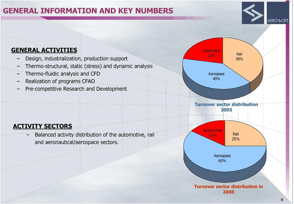 Development Automotive 22% Aerospace 40% Rail 38% Turnover sector distribution 2005 ACTIVITY SECTORS Balanced activity