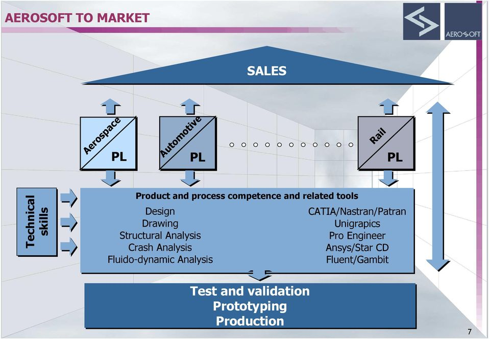 Analysis Crash Analysis Fluido-dynamic Analysis CATIA/Nastran/Patran Unigrapics