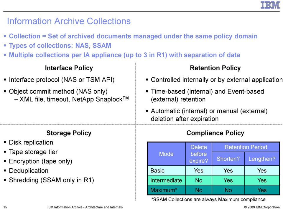 application Time-based (internal) and Event-based (external) retention Automatic (internal) or manual (external) deletion after expiration Storage Policy Disk replication Tape storage tier Encryption