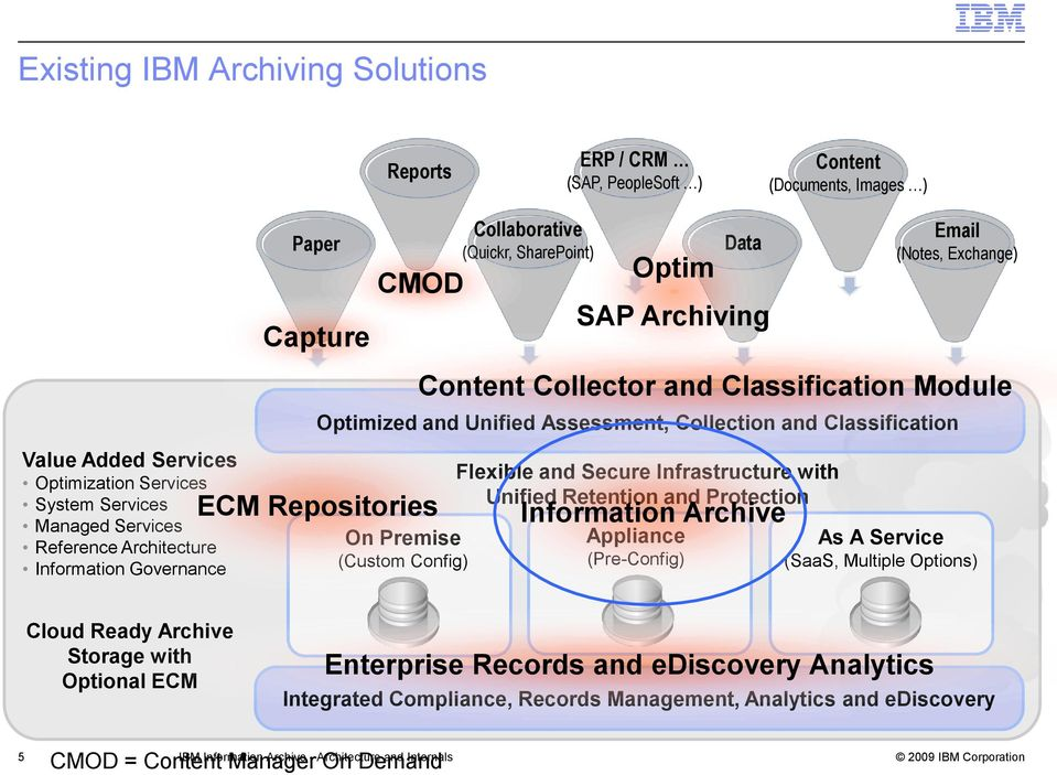 Collection and Classification ECM Repositories Optim SAP Archiving Content Collector and Classification Module Flexible and Secure Infrastructure with Unified Retention and Protection Information
