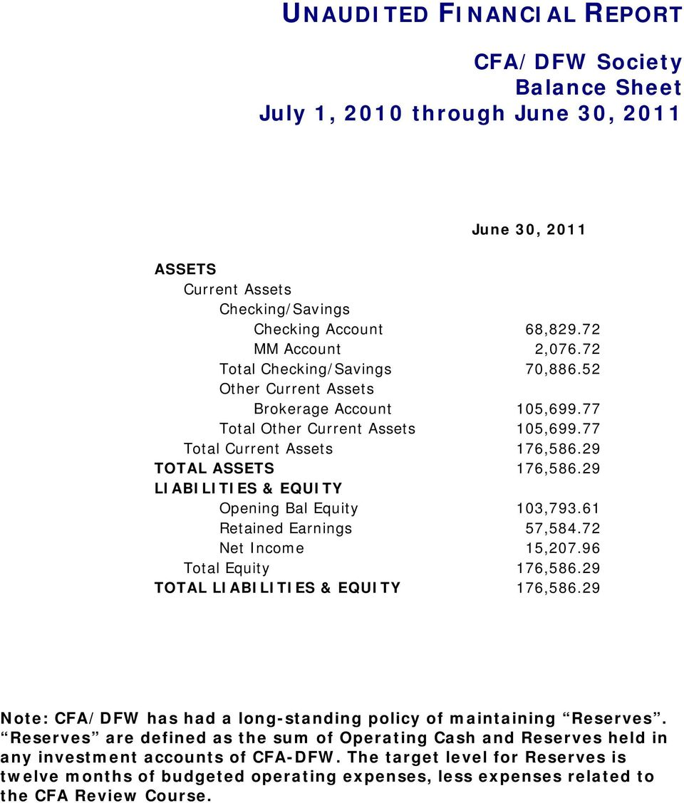 29 LIABILITIES & EQUITY Opening Bal Equity 103,793.61 Retained Earnings 57,584.72 Net Income 15,207.96 Total Equity 176,586.29 TOTAL LIABILITIES & EQUITY 176,586.
