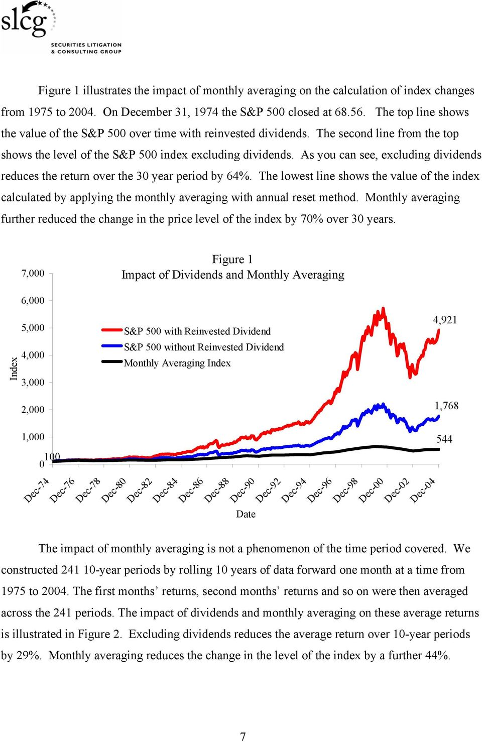 As you can see, excluding dividends reduces the return over the 30 year period by 64%.