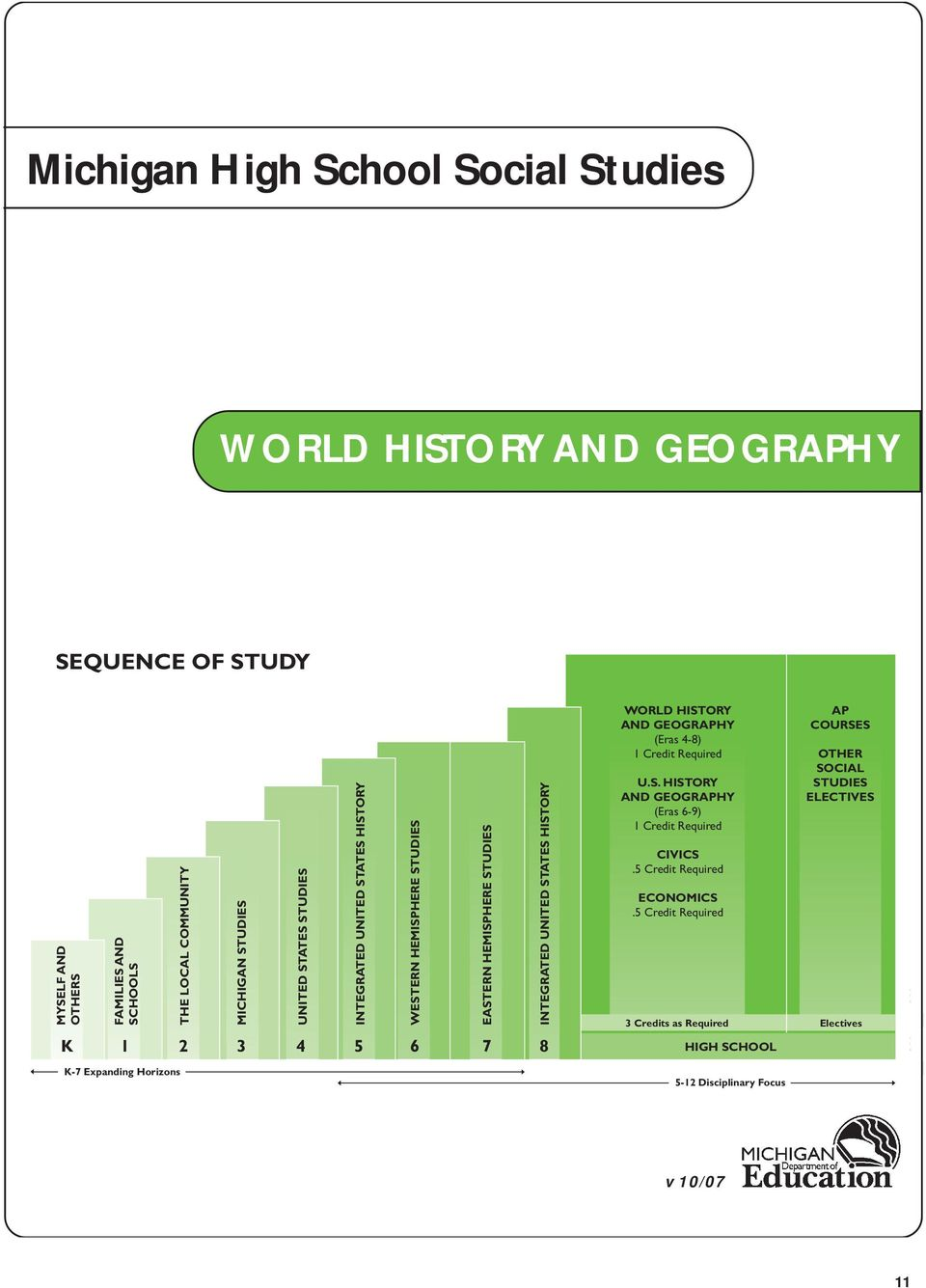 INTEGRATED UNITED STATES HISTORY WORLD HISTORY AND GEOGRAPHY (Eras 4-8) 1 Credit Required U.S. HISTORY AND GEOGRAPHY (Eras 6-9) 1 Credit Required CIVICS.