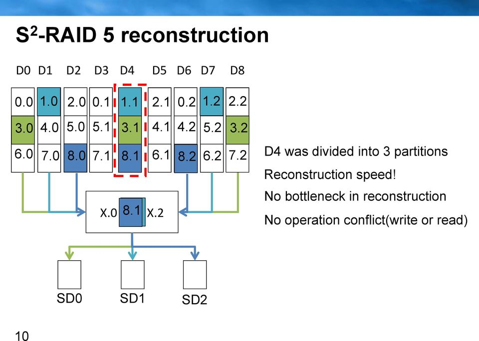 2 X.0 8.1 3.1 1.1 X.2 D4 was divided into 3 partitions Reconstruction speed!