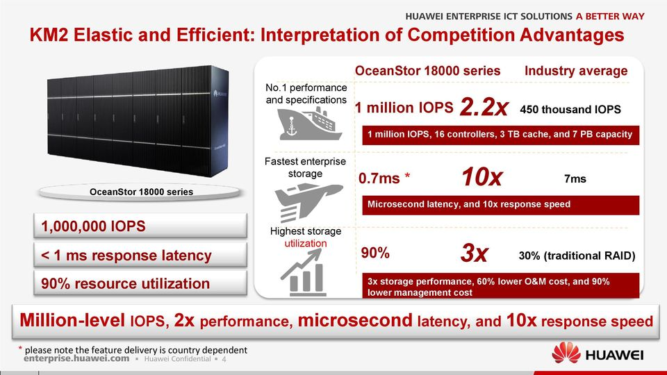 utilization Fastest enterprise storage Highest storage utilization 0.