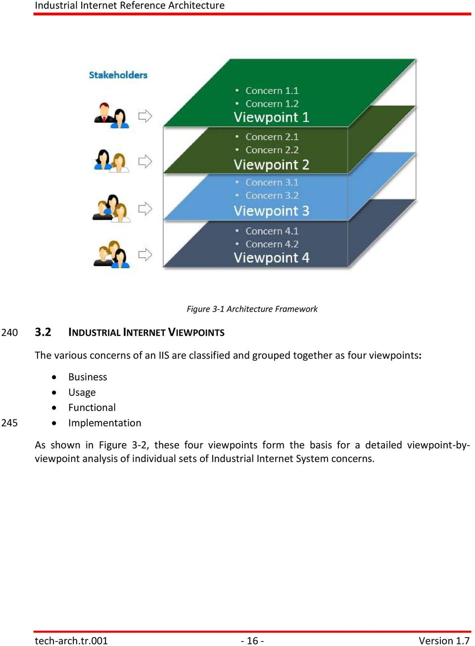 as four viewpoints: 245 Business Usage Functional Implementation As shown in Figure 3-2, these four