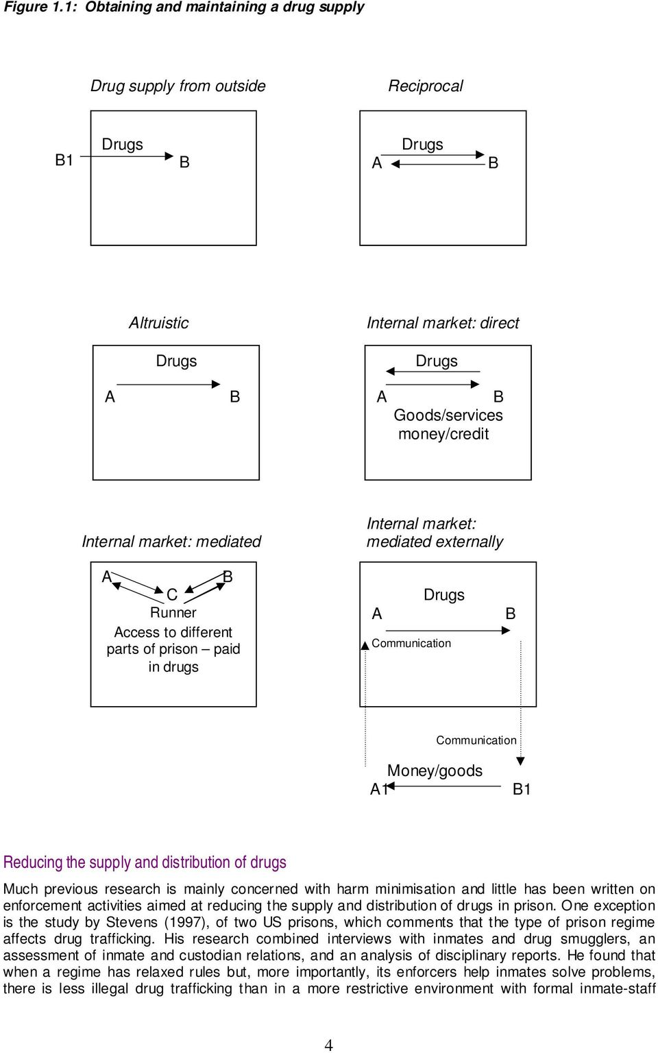 market: mediated A B C Runner Access to different parts of prison paid in drugs Internal market: mediated externally Drugs A Communication B Communication Money/goods A1 B1 Reducing the supply and