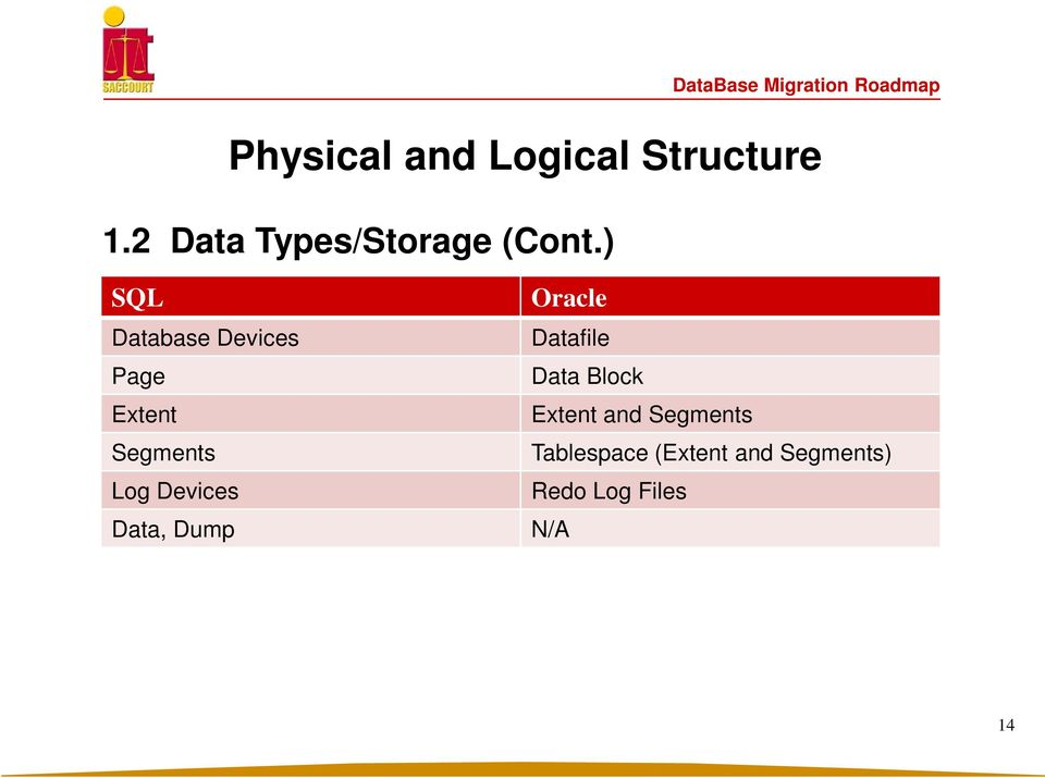 ) SQL Database Devices Page Extent Segments Log Devices