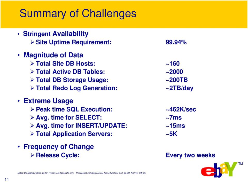 ~2TB/day Extreme Usage Peak time SQL Execution: ~462K/sec Avg. time for SELECT: ~7ms Avg.