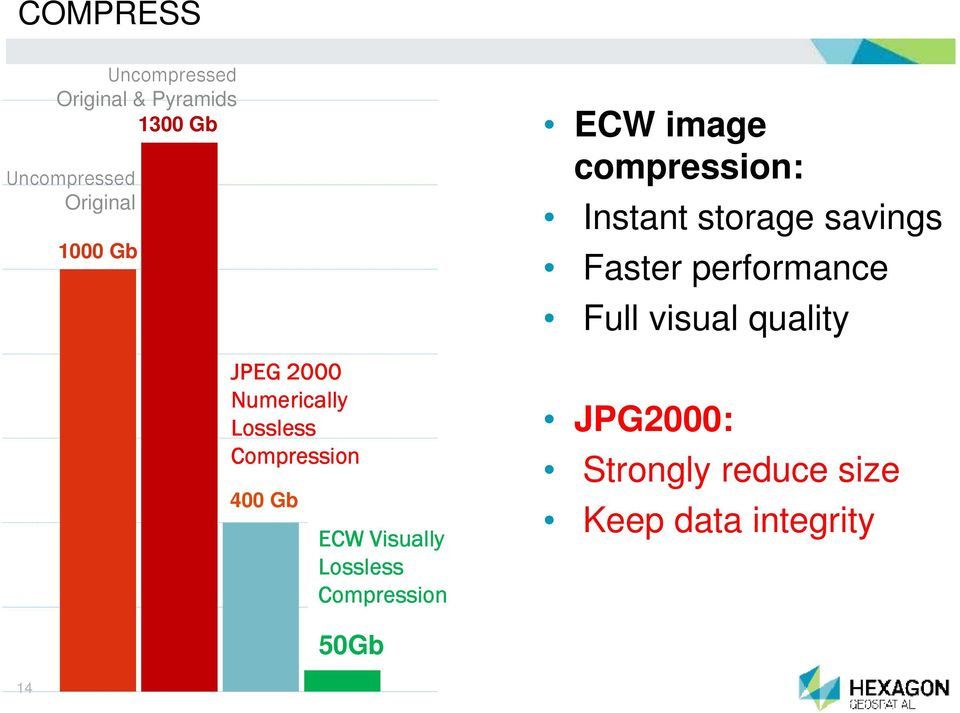 Compression ECW image compression: Instant storage savings Faster