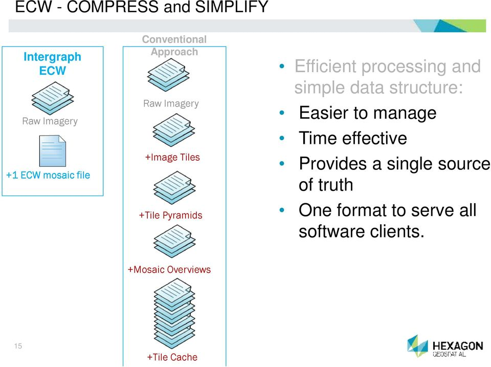 processing and simple data structure: Easier to manage Time effective Provides a